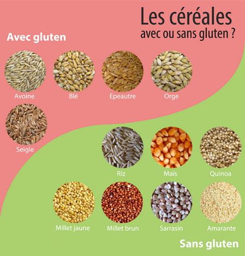 céréales-avec-sans-gluten